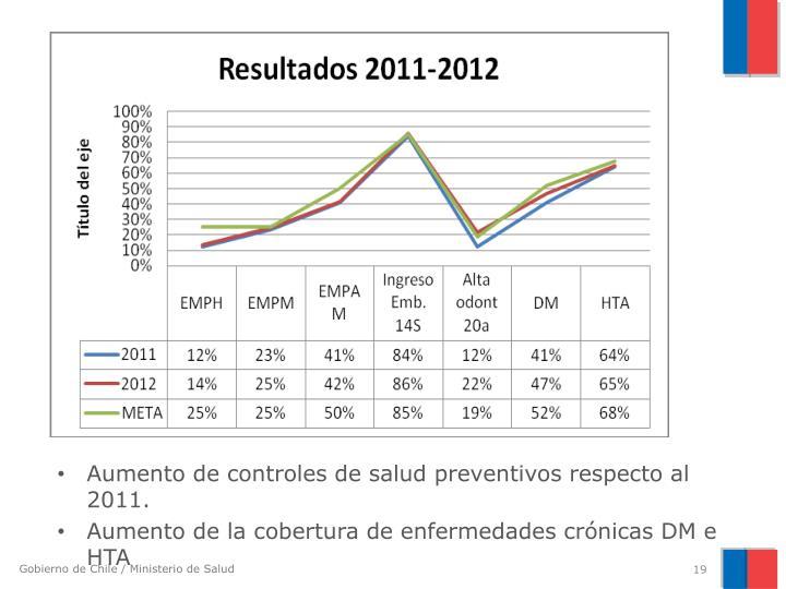 Aumento de controles de salud preventivos respecto al 2011.