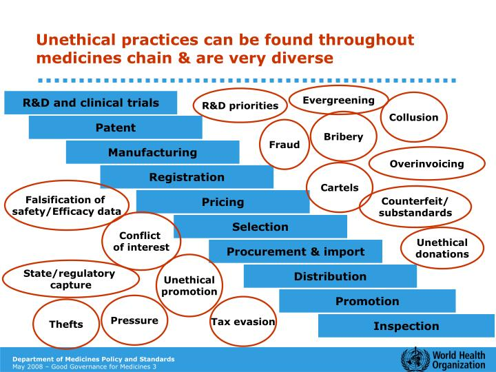 unethical practices and conflicts of interest in the pharmaceutical industry Ethics in pharmaceutical by  restraining from deceitful practices and potential conflicts of interest with healthcare  pharmaceutical industry and patient.
