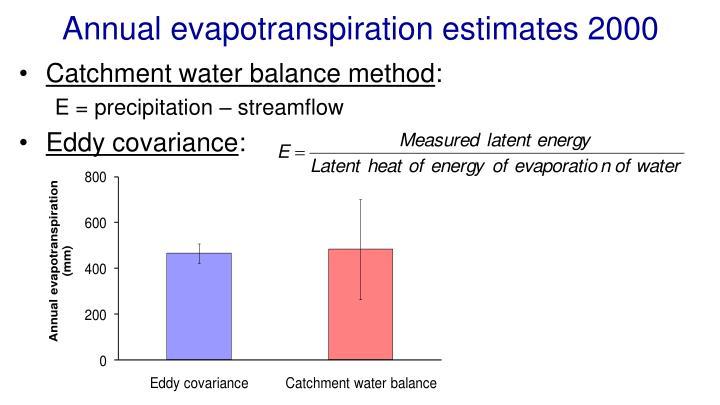 Annual evapotranspiration estimates 2000