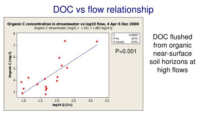 DOC vs flow relationship