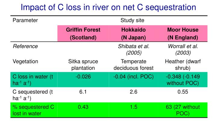 Impact of C loss in river on net C sequestration