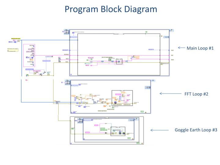 Program Block Diagram