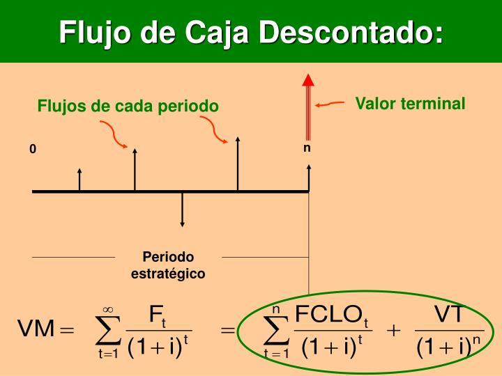 Flujo de Caja Descontado: