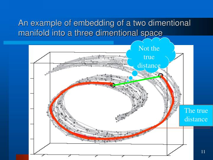 An example of embedding of a two dimentional manifold into a three dimentional space
