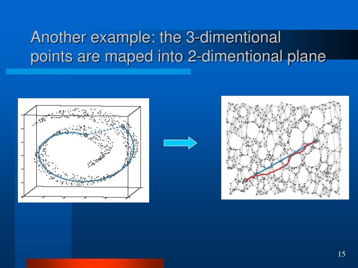Another example: the 3-dimentional points are maped into 2-dimentional plane
