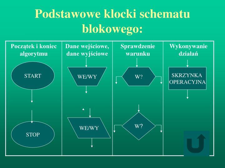 Podstawowe klocki schematu blokowego: