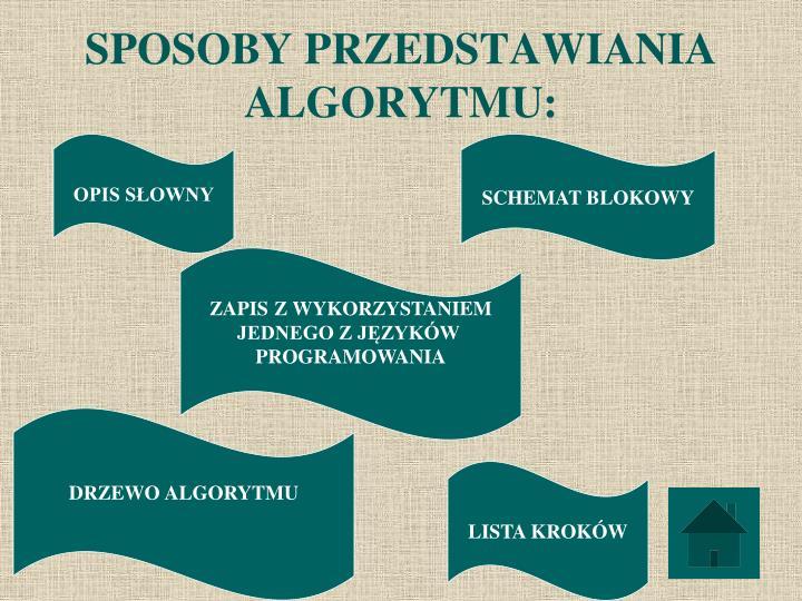 SPOSOBY PRZEDSTAWIANIA ALGORYTMU: