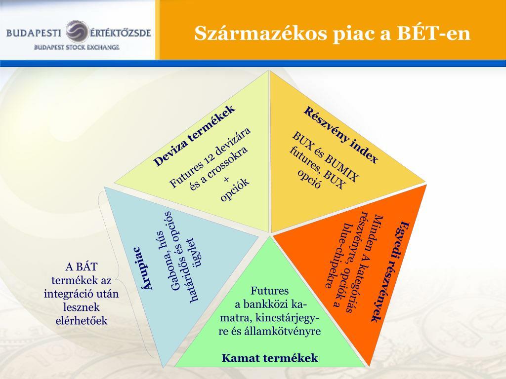az opciók egy származékos piac)