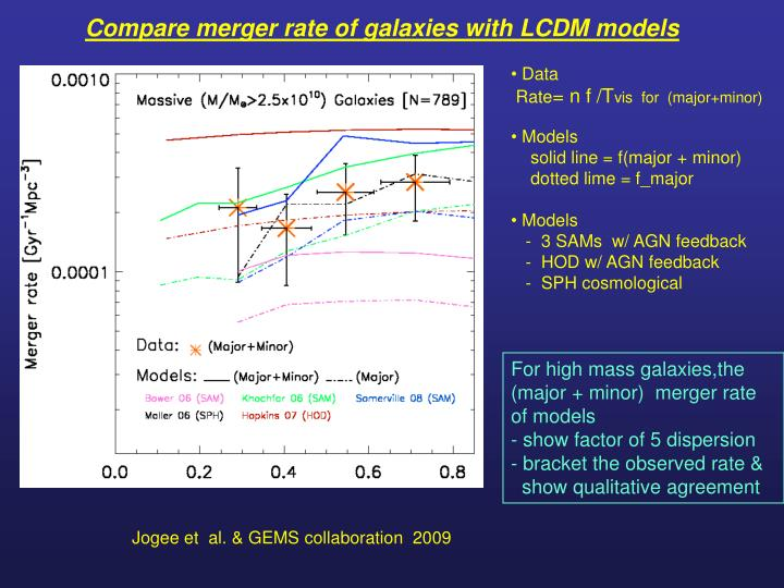 Compare merger rate of galaxies with LCDM models