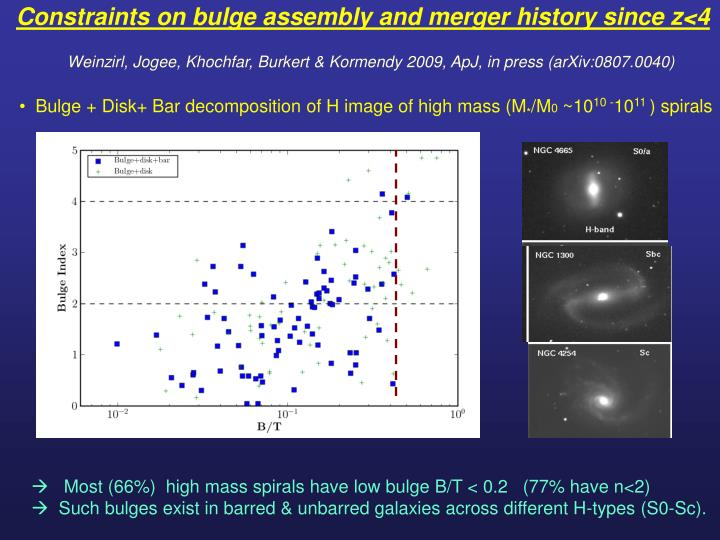 Constraints on bulge assembly and merger history since z<4