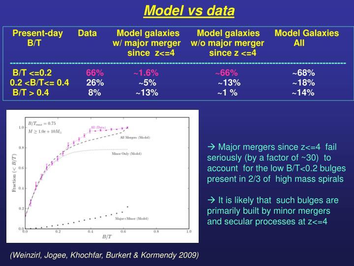 Model vs data