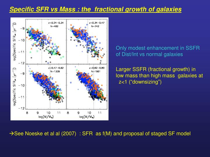 Specific SFR vs Mass : the  fractional growth of galaxies