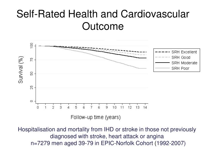 Self-Rated Health and Cardiovascular Outcome
