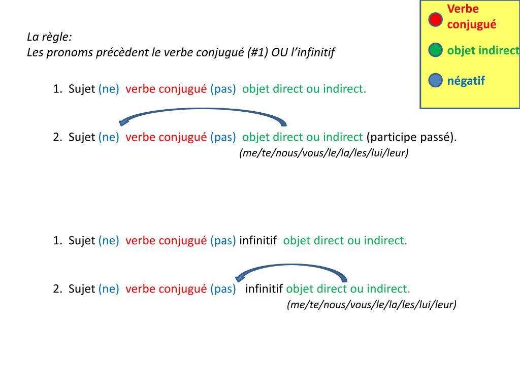 Ppt 1 Sujet Ne Verbe Conjugue Pas Objet Direct Ou Indirect Powerpoint Presentation Id 5150564