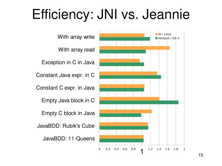 Efficiency: JNI vs. Jeannie