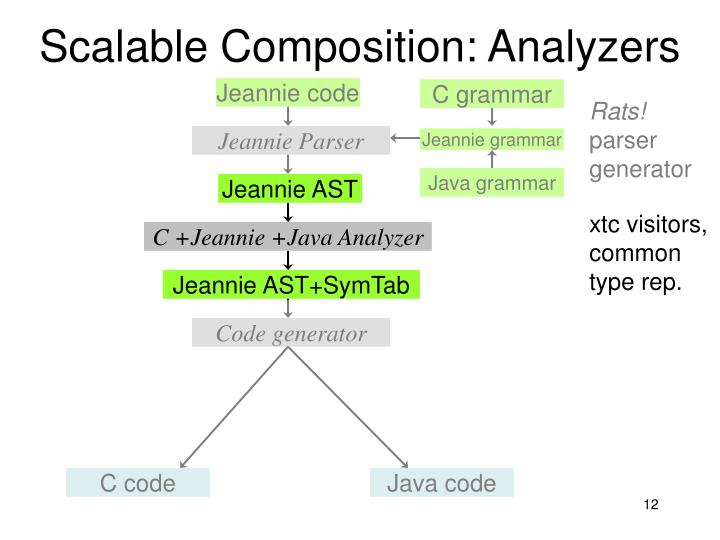 Scalable Composition: Analyzers