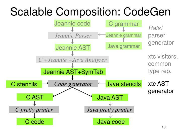 Scalable Composition: CodeGen