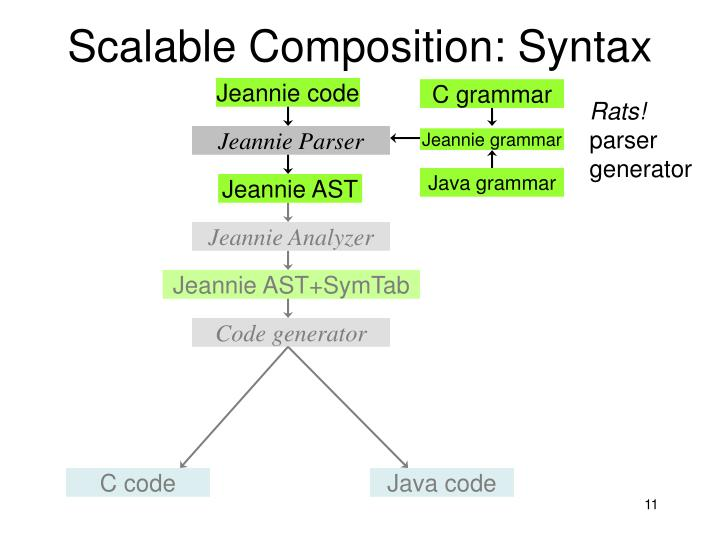 Scalable Composition: Syntax