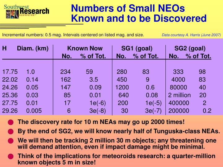 Numbers of Small NEOs Known and to be Discovered