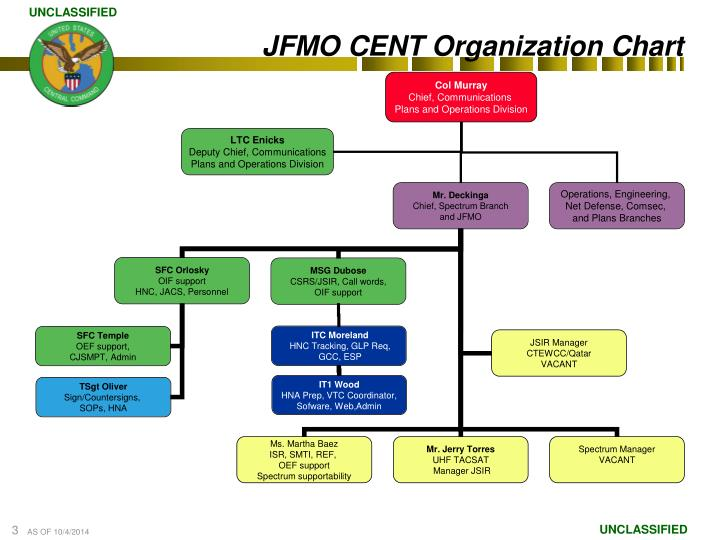 Jfmo cent organization chart