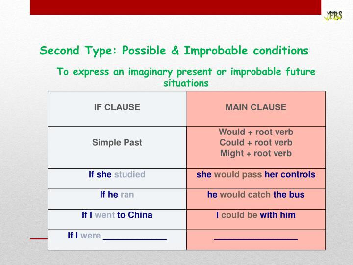 Second Type: Possible & Improbable conditions