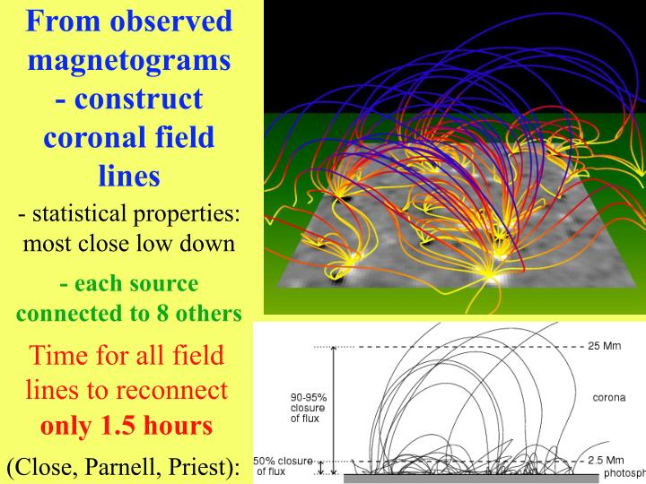 From observed magnetograms - construct coronal field lines
