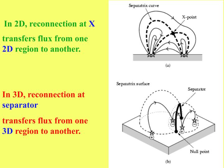 In 2D, reconnection at