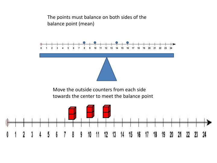 The points must balance on both sides of the balance point (mean)