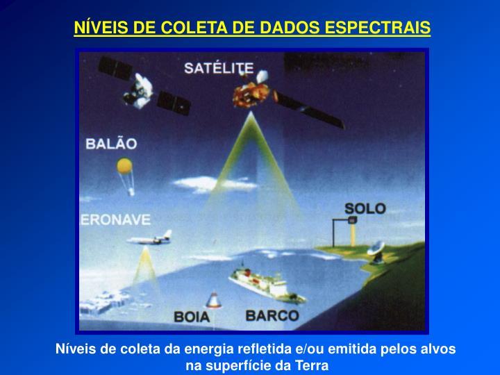 Níveis de coleta da energia refletida e/ou emitida pelos alvos