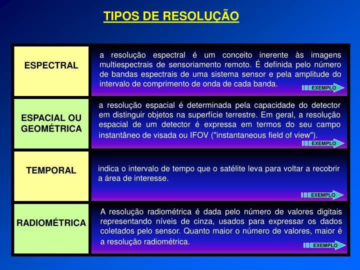 TIPOS DE RESOLUÇÃO