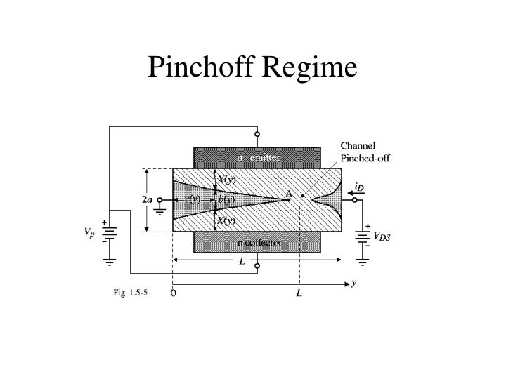 Pinchoff Regime