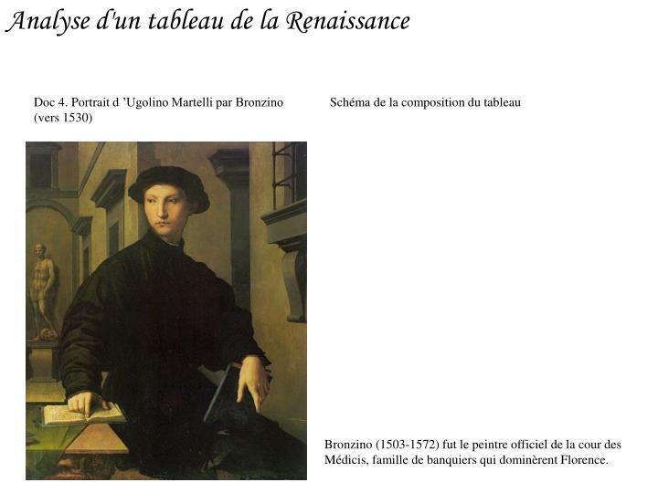 Analyse d'un tableau de la Renaissance