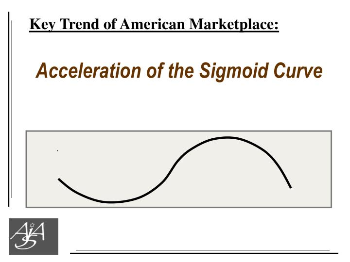 Key Trend of American Marketplace: