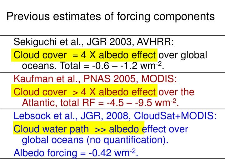 Previous estimates of forcing components