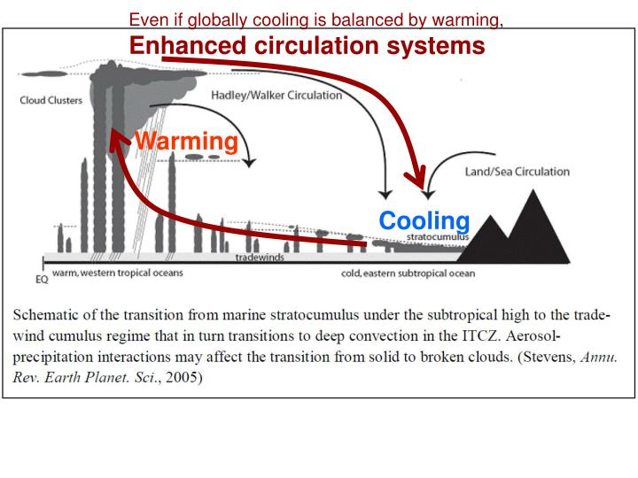 Even if globally cooling is balanced by warming,