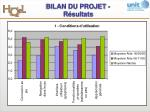 bilan du projet r sultats