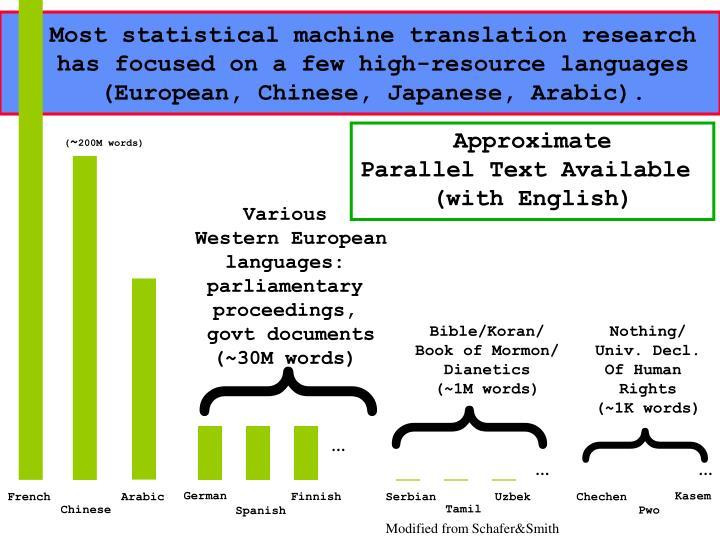 Most statistical machine translation research