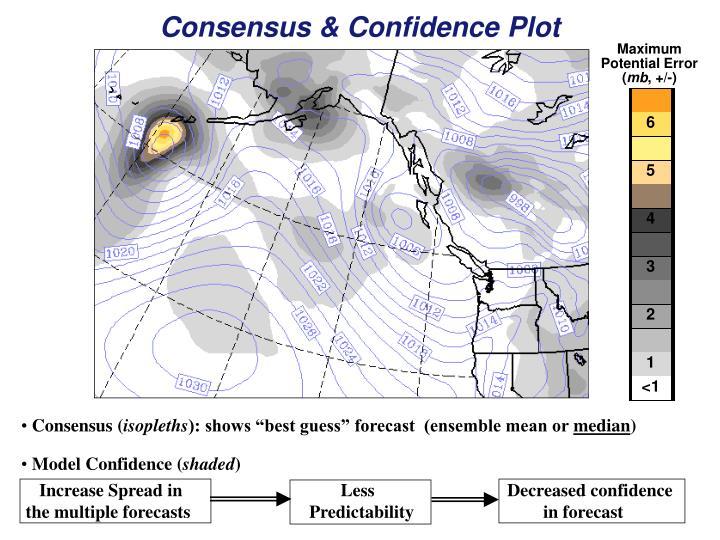 Consensus & Confidence Plot