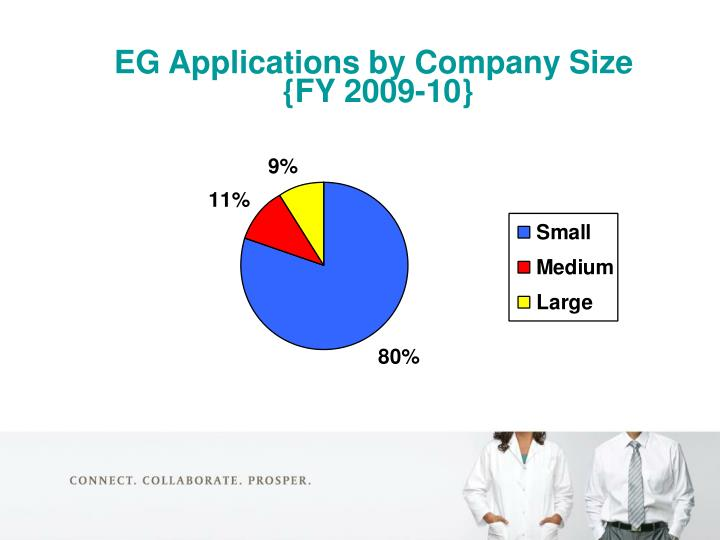 EG Applications by Company Size