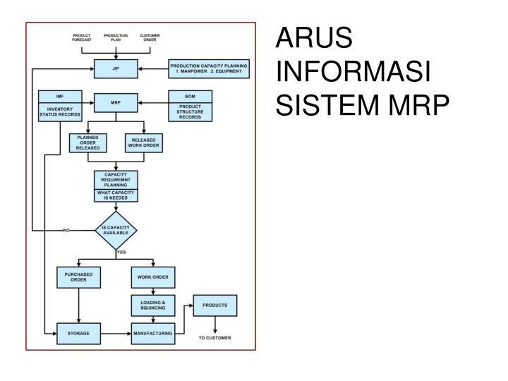 ARUS INFORMASI SISTEM MRP