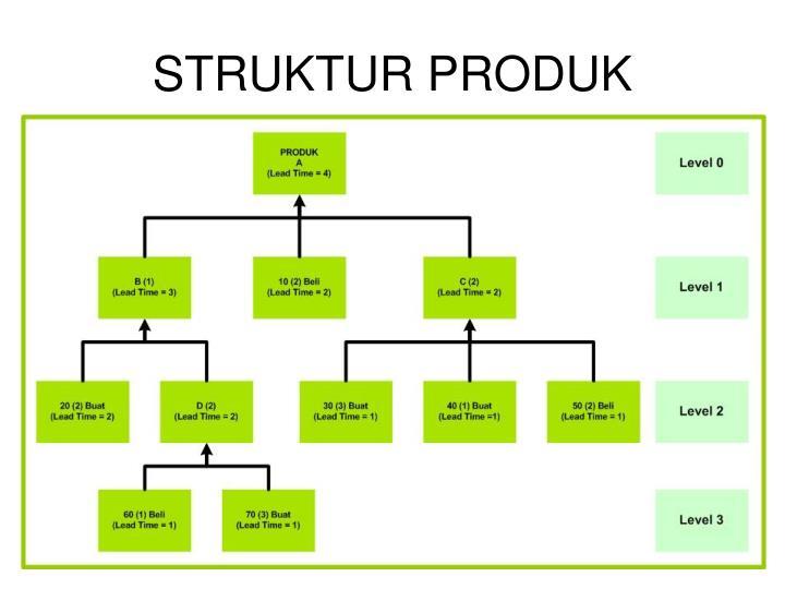 STRUKTUR PRODUK