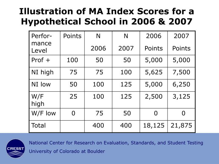 Illustration of MA Index Scores for a Hypothetical School in 2006 & 2007