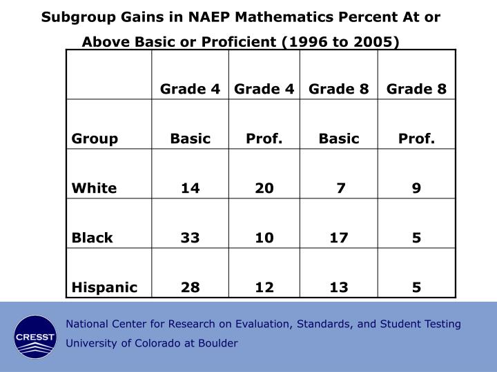 Subgroup Gains in NAEP Mathematics Percent At or Above Basic or Proficient (1996 to 2005)