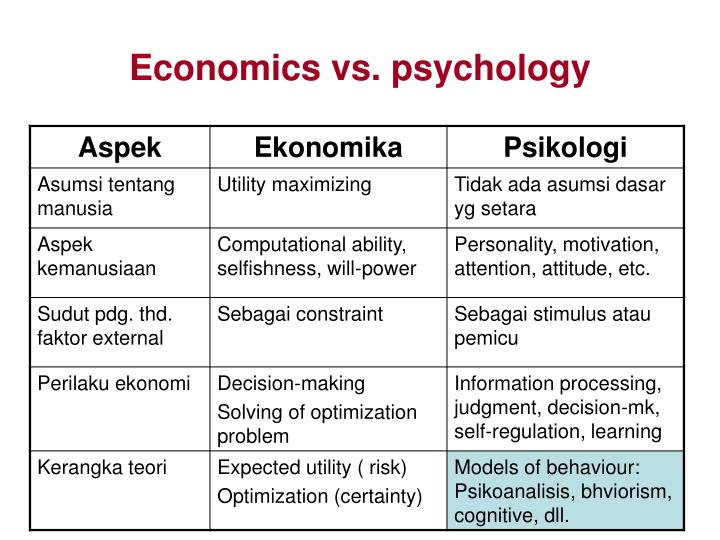Economics vs. psychology