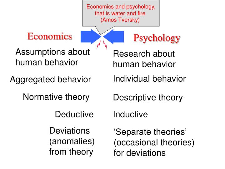 Economics and psychology,