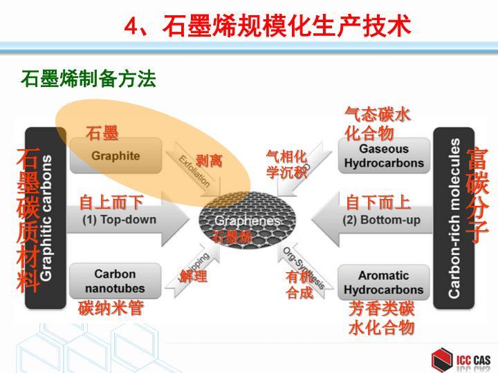 石墨烯制备方法
