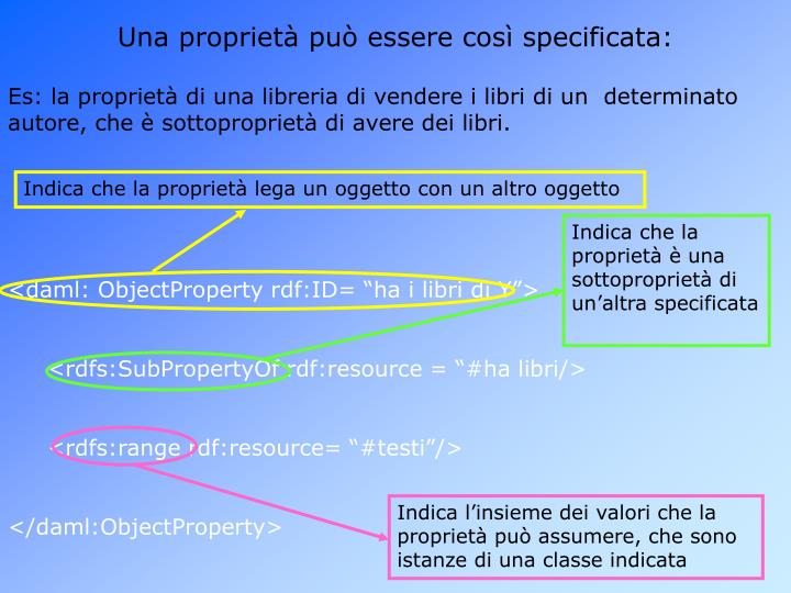 Indica che la proprietà lega un oggetto con un altro oggetto