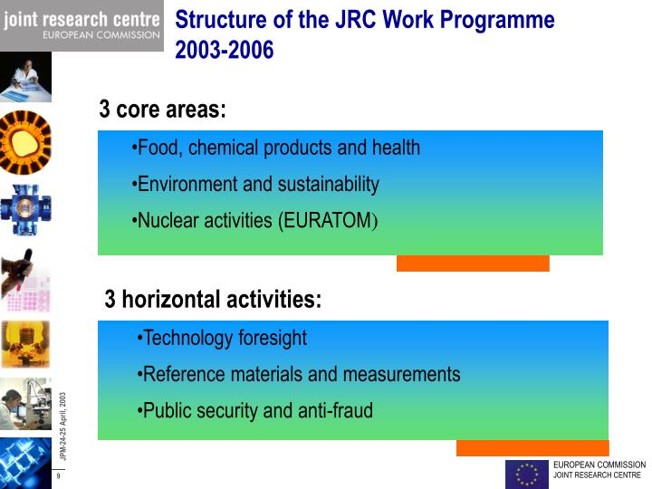 Structure of the JRC Work Programme