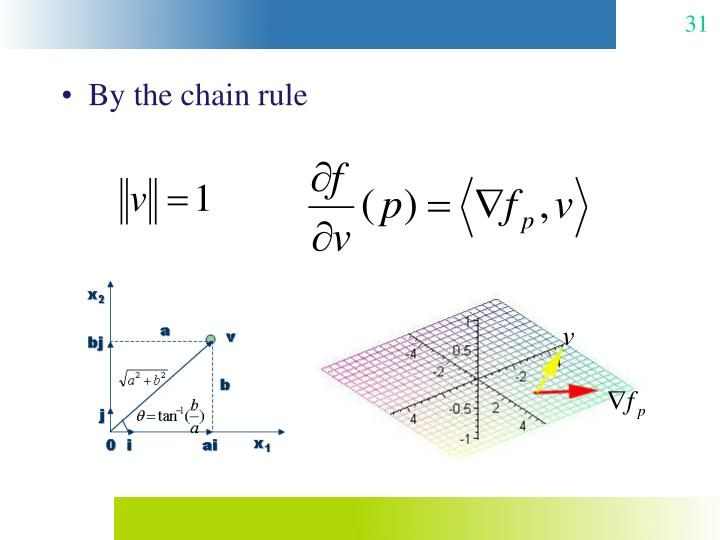By the chain rule