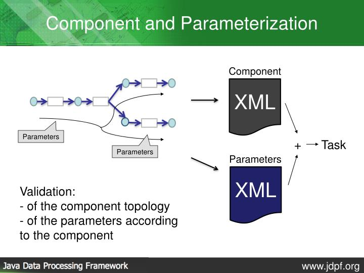 Component and Parameterization